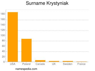 Surname Krystyniak