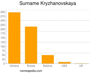 Surname Kryzhanovskaya