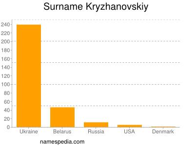 Surname Kryzhanovskiy