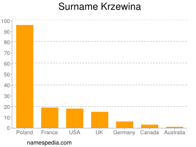 Surname Krzewina