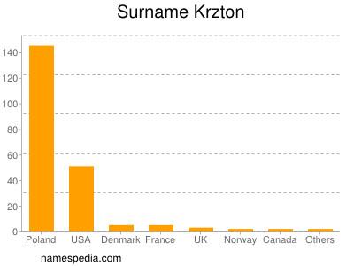 Surname Krzton