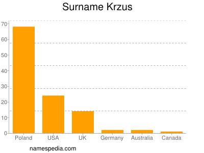 Surname Krzus
