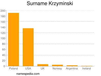 Surname Krzyminski