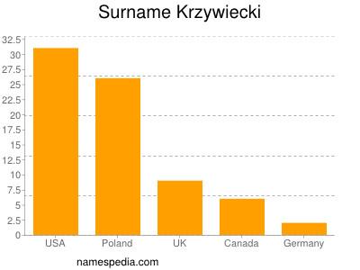 Surname Krzywiecki