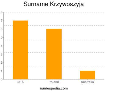 Surname Krzywoszyja
