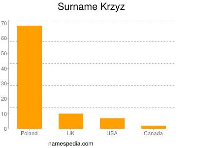 Surname Krzyz