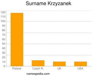 Surname Krzyzanek