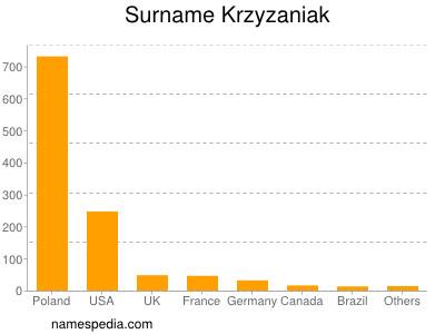 Surname Krzyzaniak