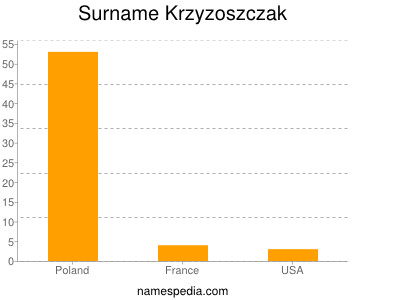 Surname Krzyzoszczak