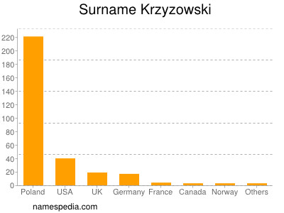 Surname Krzyzowski