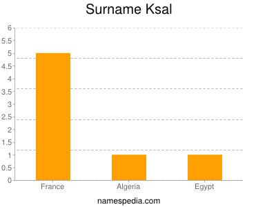 Surname Ksal