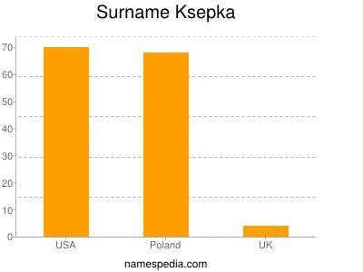 Surname Ksepka