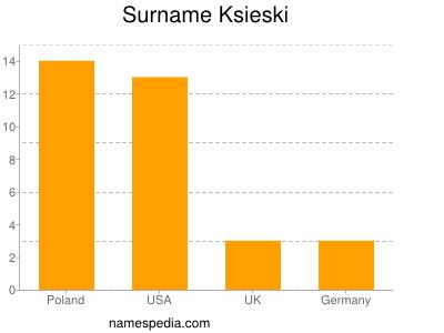 Surname Ksieski