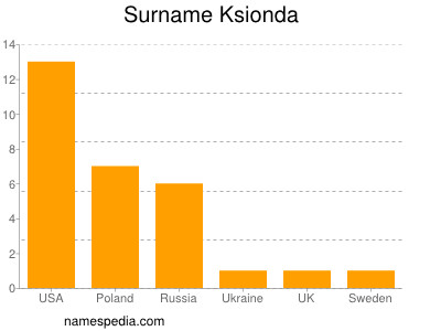 Surname Ksionda
