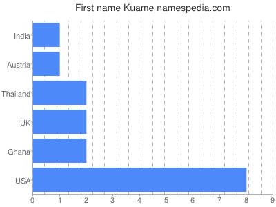 Given name Kuame