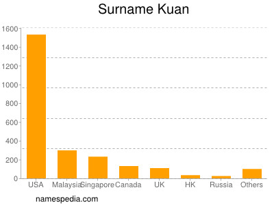 Surname Kuan