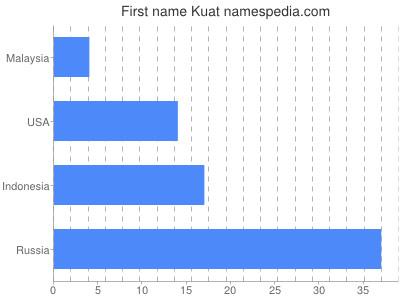 Given name Kuat
