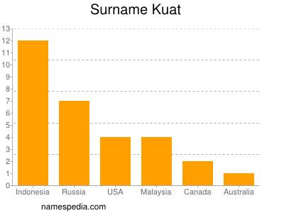 Surname Kuat