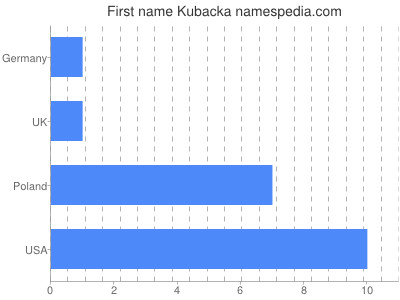 Given name Kubacka