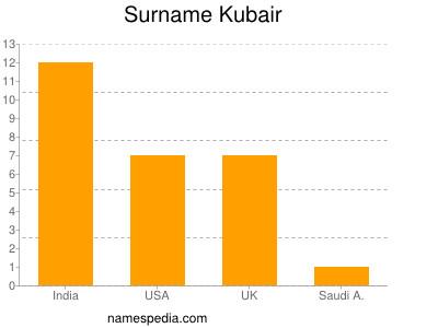 Surname Kubair