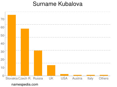 Surname Kubalova