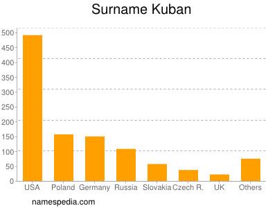 Surname Kuban