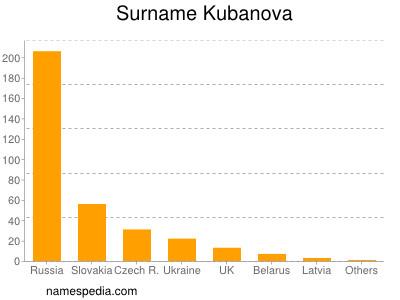 Surname Kubanova