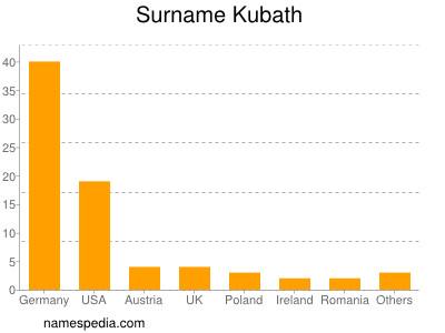 Surname Kubath
