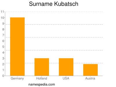 Surname Kubatsch