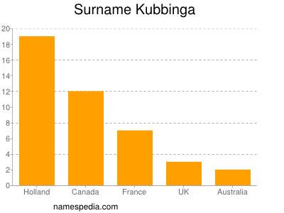 Surname Kubbinga