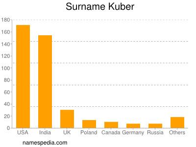 Surname Kuber