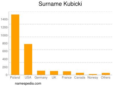 Surname Kubicki