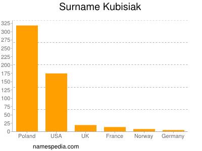 Surname Kubisiak