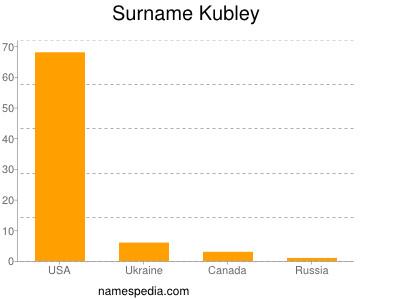 Surname Kubley