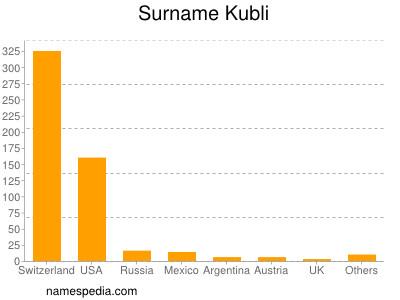 Surname Kubli
