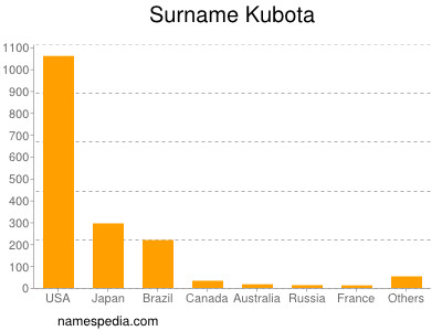 Surname Kubota