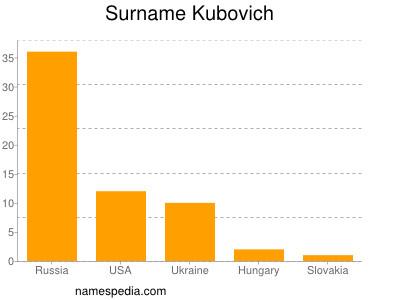 Surname Kubovich
