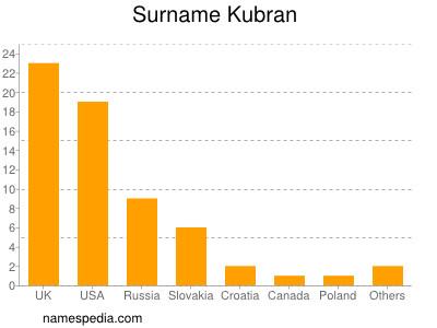 Surname Kubran