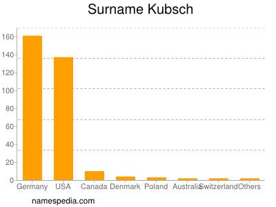 Surname Kubsch