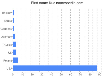 Given name Kuc