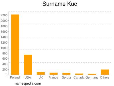 Surname Kuc