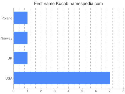 Given name Kucab