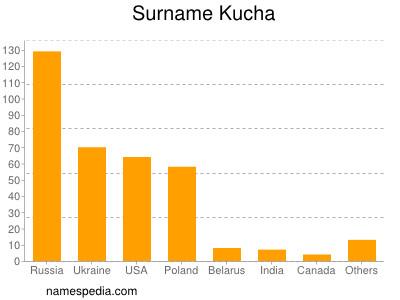 Surname Kucha