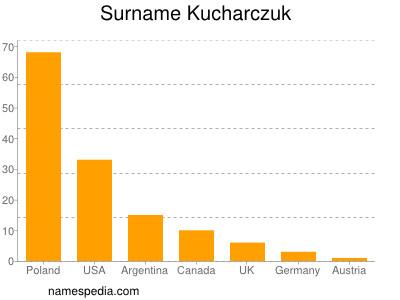 Surname Kucharczuk