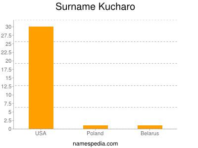 Surname Kucharo