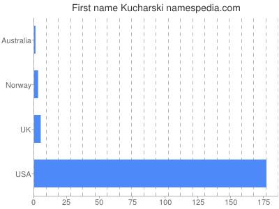 Given name Kucharski