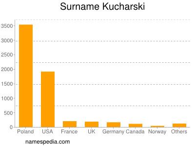 Surname Kucharski