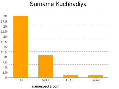 Surname Kuchhadiya