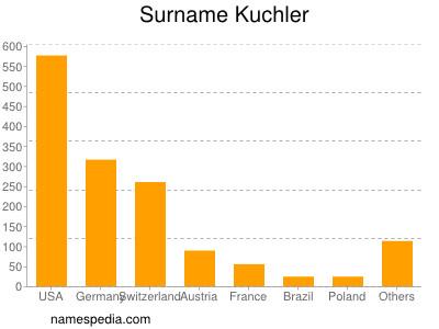 Surname Kuchler