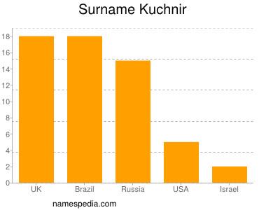 Surname Kuchnir
